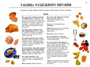 Таблица сбалансированного питания №1