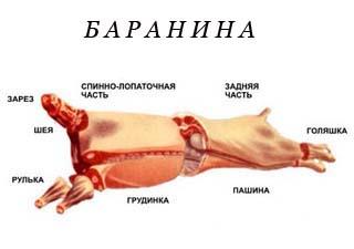 Купить свинину. Купить баранину